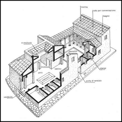 Ipat2013 mar adelarcomontoro resumen de la conferencia 04 for Planimetrie della casa antica