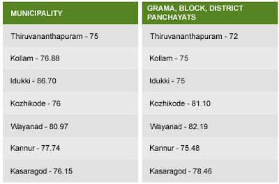 Kerala Panchayat 2015 Poling