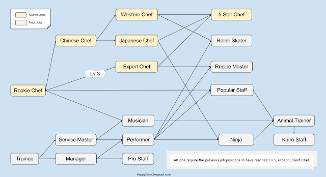 Cafe Nippon Job Path