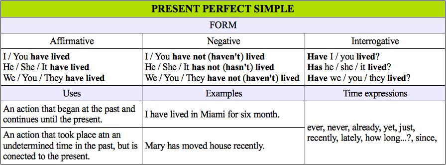 Present Perfect Simple | English Blog