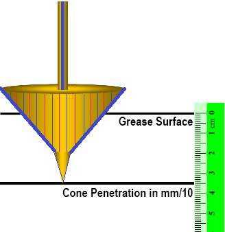 Penetration of grease the