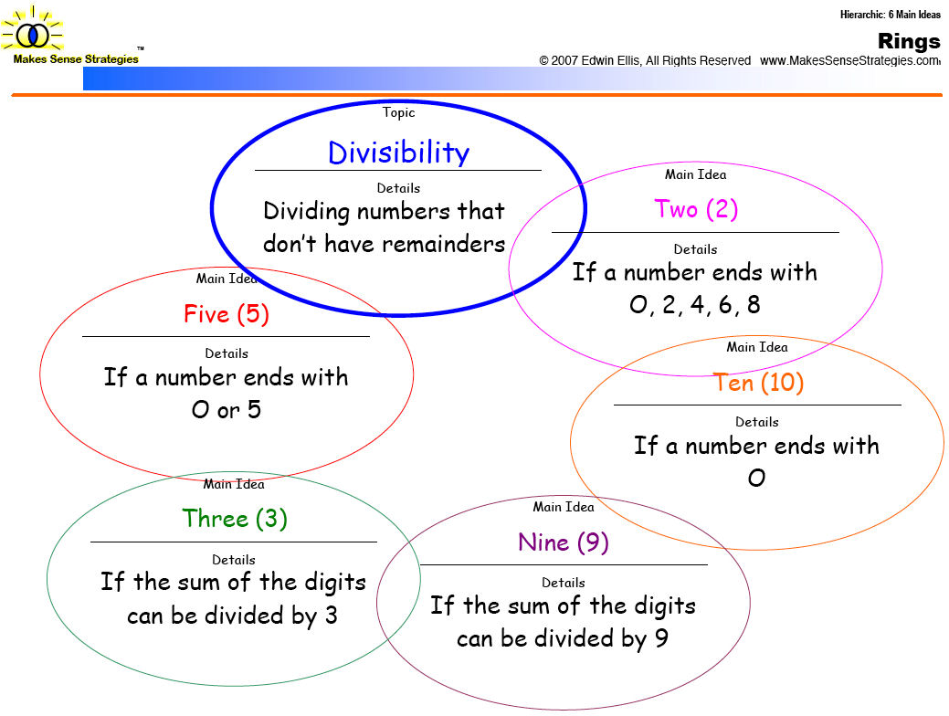 the concept and teaching of place value in math