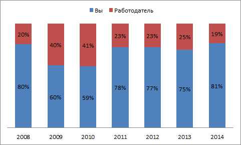 Про кризис 2008-2009