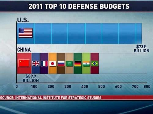 Sequestration Okay: Defense Spending Dwarfs Rest Of World - defense budgets