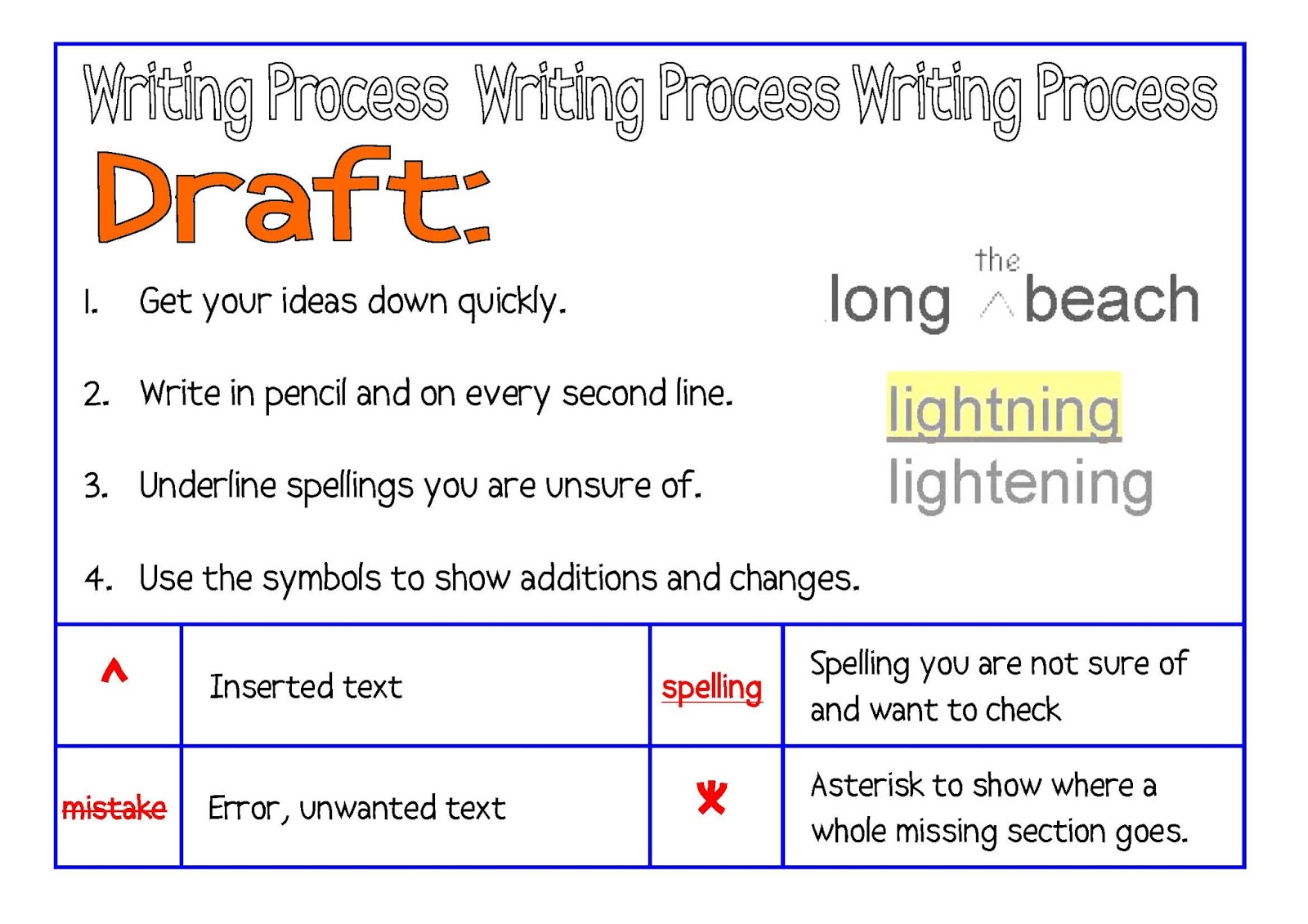 draft writing process It covers concepts and and key words pertaining to the stages in the writing process the writing process writing can't be done to make a rough draft.