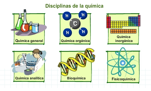 Qu mica basica disciplinas de la qu mica for La quimica en la gastronomia