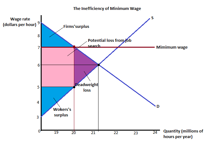This Graph Has Shown The Inefficiency Of A Minimum Wage. The Minimum Wage  $7 Per Hour Is Above The Equilibrium Wage Which Is $6 Per Hour And The  Quantity Of ...