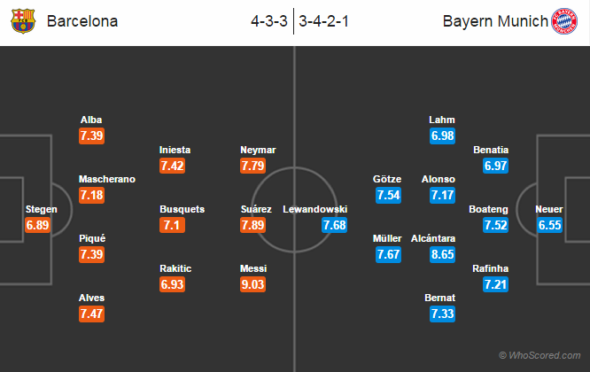 Possible Line-ups, Stats, Team News: Barcelona vs Bayern Munich