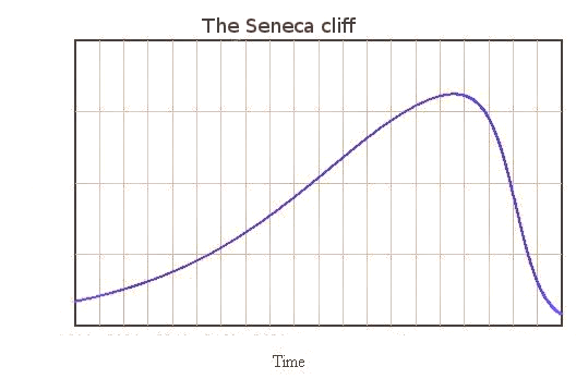 "The ""Seneca Cliff"", how the concept evolved thumbnail"