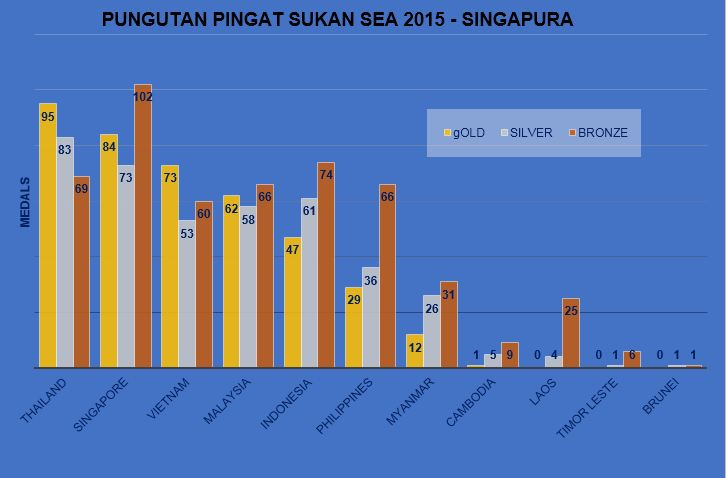 SEA GAMES FINAL MEDAL TALLY