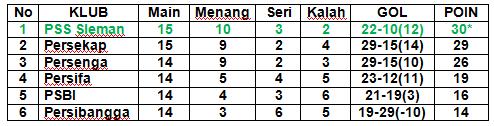 Klasemen PSS Sleman 2013 kompetisi divisi utama lpis grup 2