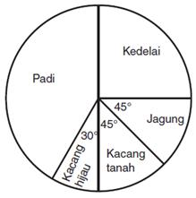 Latihan soal statistika smp kelas 8 madematika perhatikan diagram lingkaran berikut ccuart Gallery