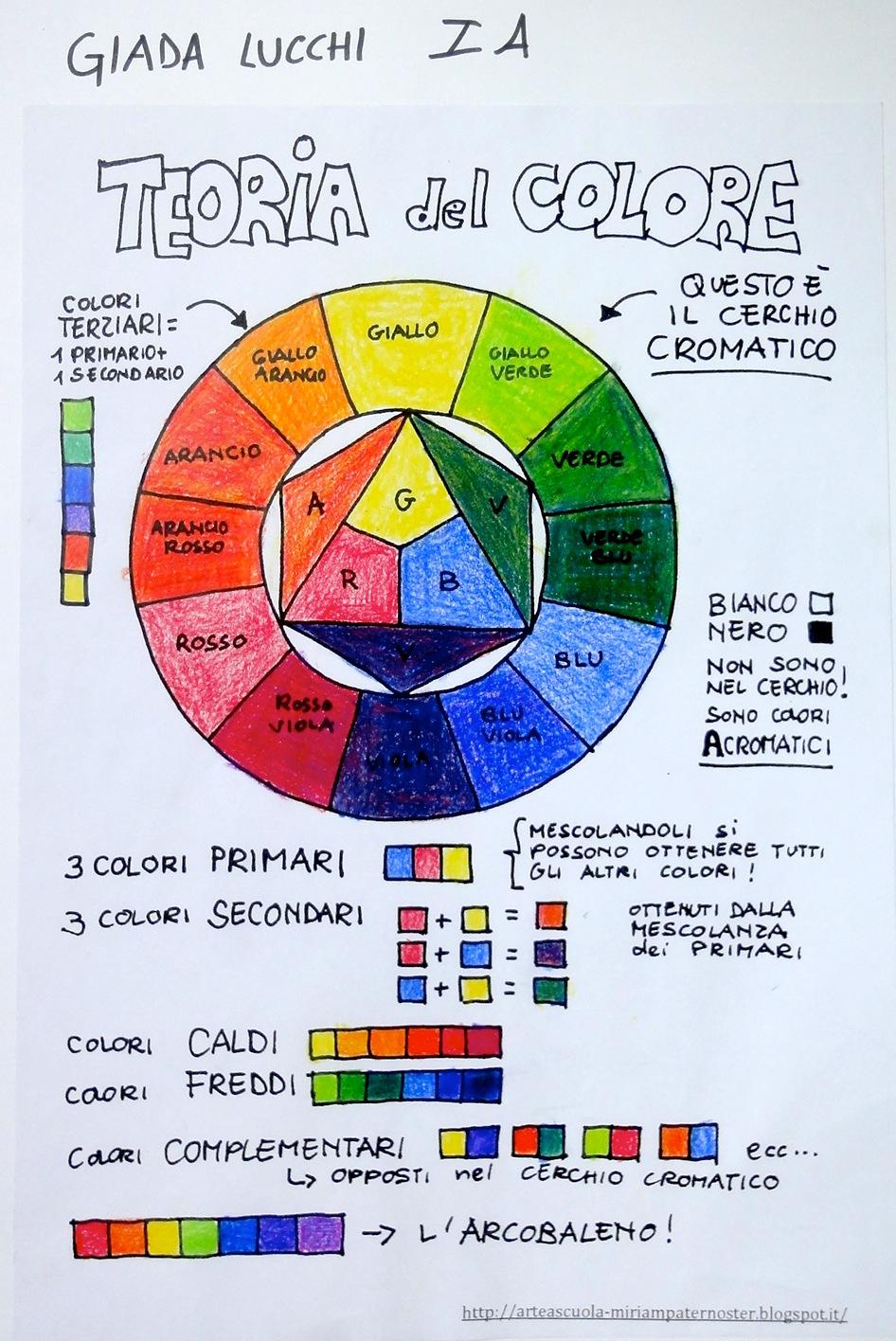 Arteascuola Color Wheel