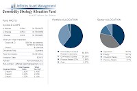 Jefferies Asset Management Commodity Strategy Allocation A (JCRAX)