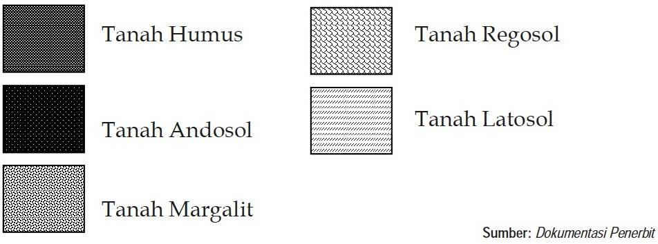 Gambar 19. Simbol Kualitatif Penggunaan simbol kualitatif untuk