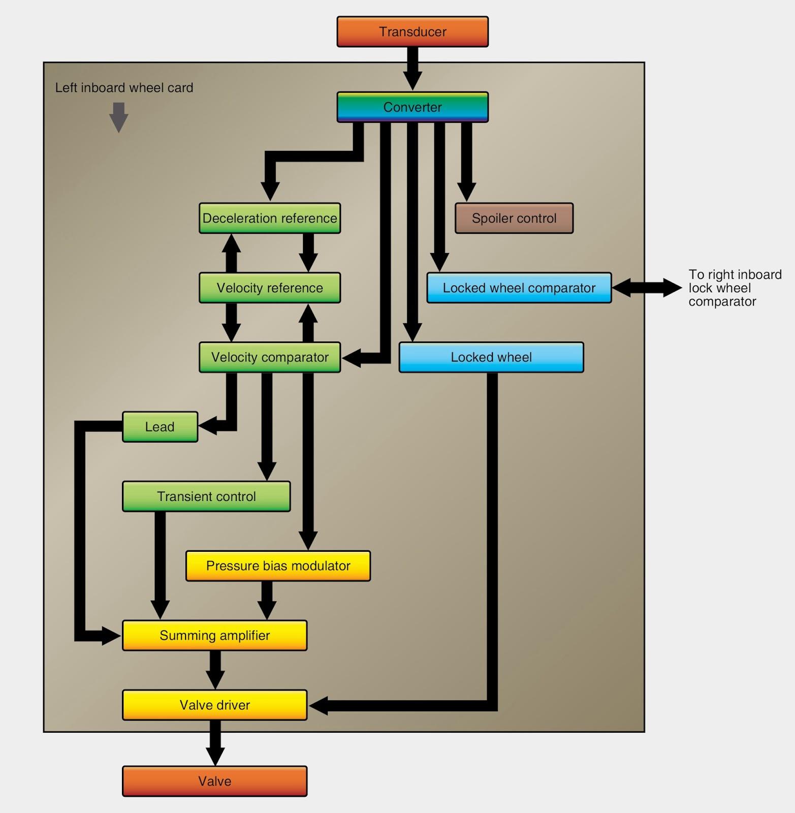 prodigy p2 generic wiring guide prodigy image 7 pin wiring diagram prodigy 7 auto wiring diagram schematic on prodigy p2 generic wiring guide