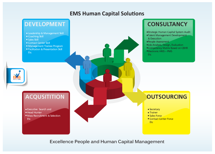 analysis human capital Before the booming of competency analysis and competency gap, swot analysis is quite popular this analysis presents all aspects of employees.