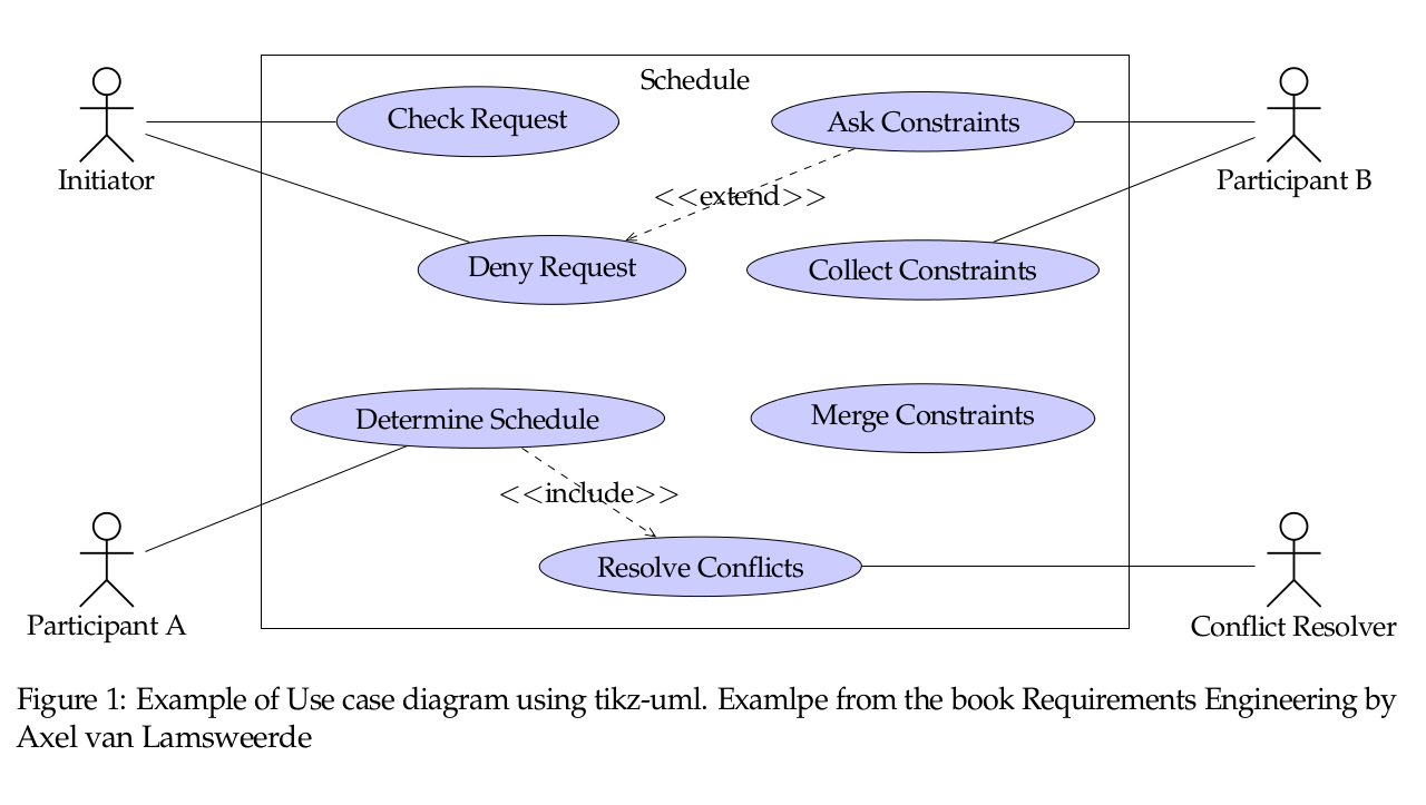 Soerenbnoergaard using tikz uml to create uml diagrams in latex captionexample of use case diagram using tikz uml examlpe from the book requirements engineering by axel van lamsweerde endfigure enddocument ccuart Images