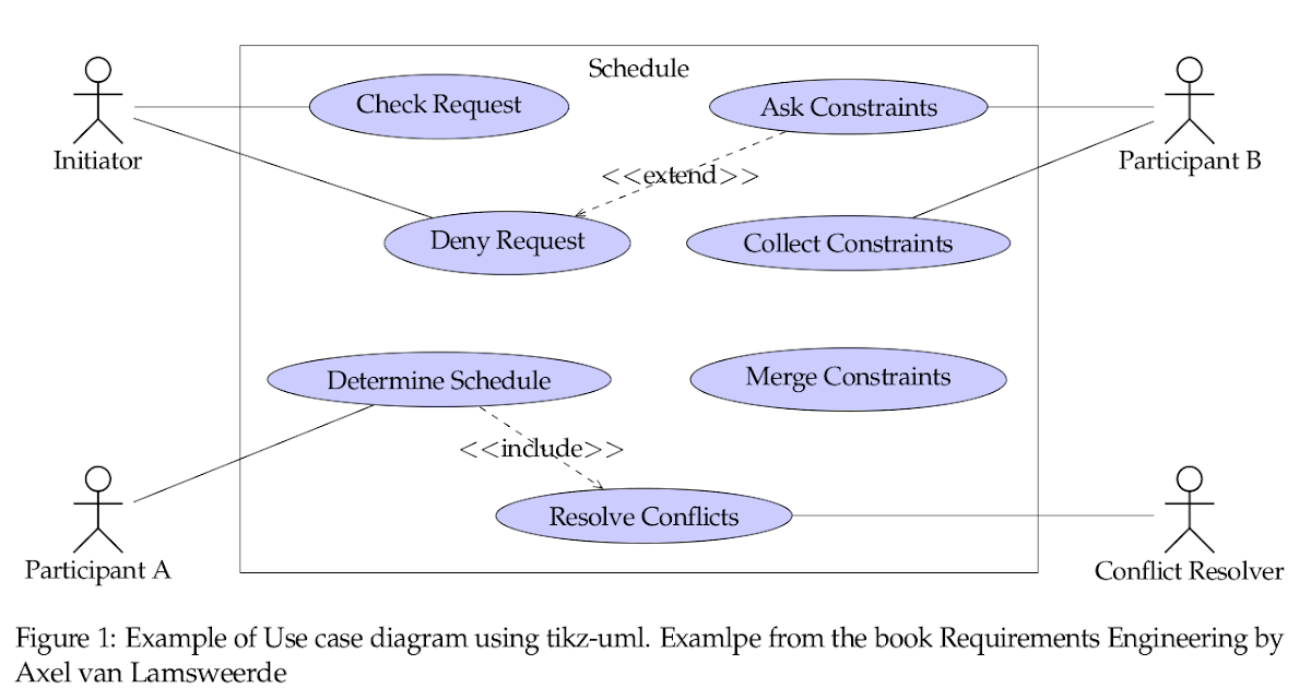 Soerenbnoergaard using tikz uml to create uml diagrams in latex ccuart