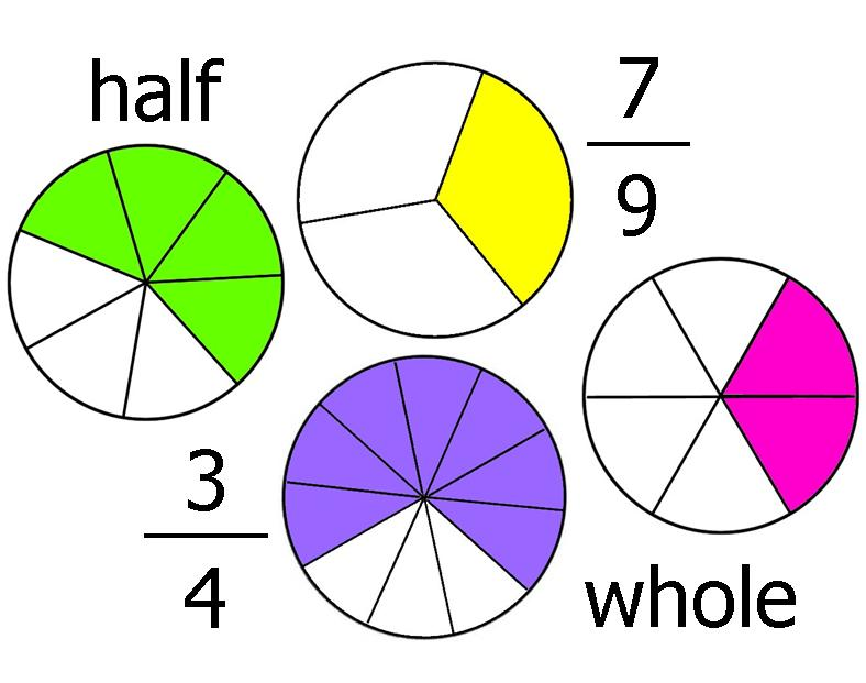 Bus L Teacher Resources: 5th Grade Math Unit 4: Fractions ...