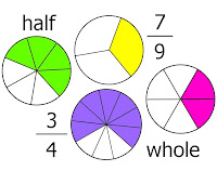 Photo : 5th Grade Math Fractions Images