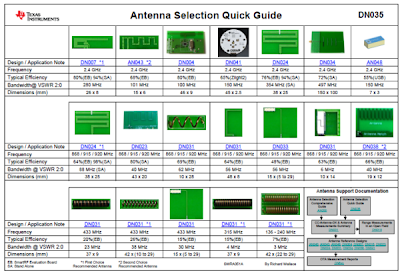 Guia de PCB antena