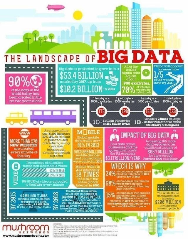 The landscape of #bigdata