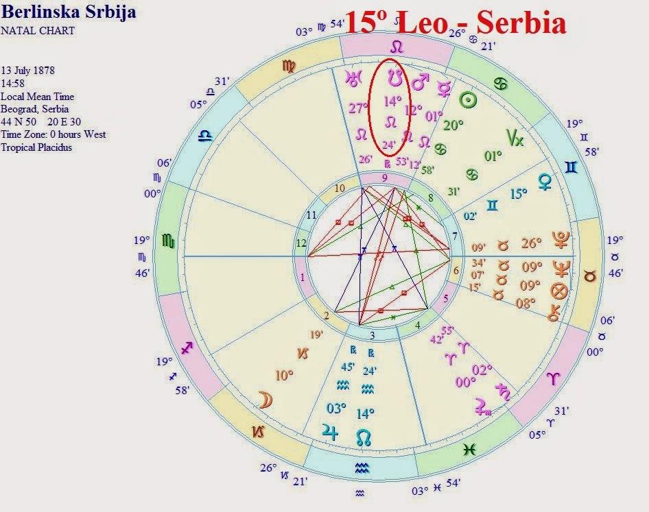 Astrolog Smiljana Gavrani Serbia And 15 Leo Originally