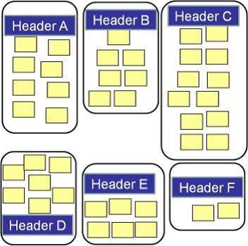 Product Design Development Affinity Diagram