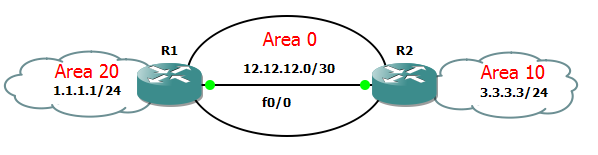 OSPF Authentication Topology