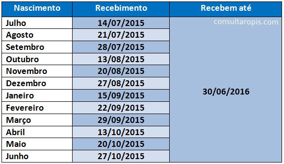 Tabela Do Pis 2016 Data De Pagamento Do Pis 2016 ...