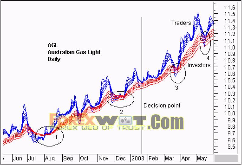 Moving average stock trading system