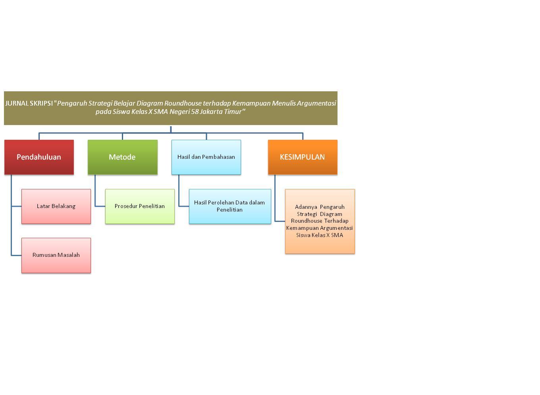 Kebulan artikel jurnal ilmiah pengaruh strategi belajar diagram skripsi pengaruh strategi belajar diagram roundhouse terhadap kemampuan menulis argumentasi pada siswa kelas x sma negeri 58 jakarta timur ccuart Image collections