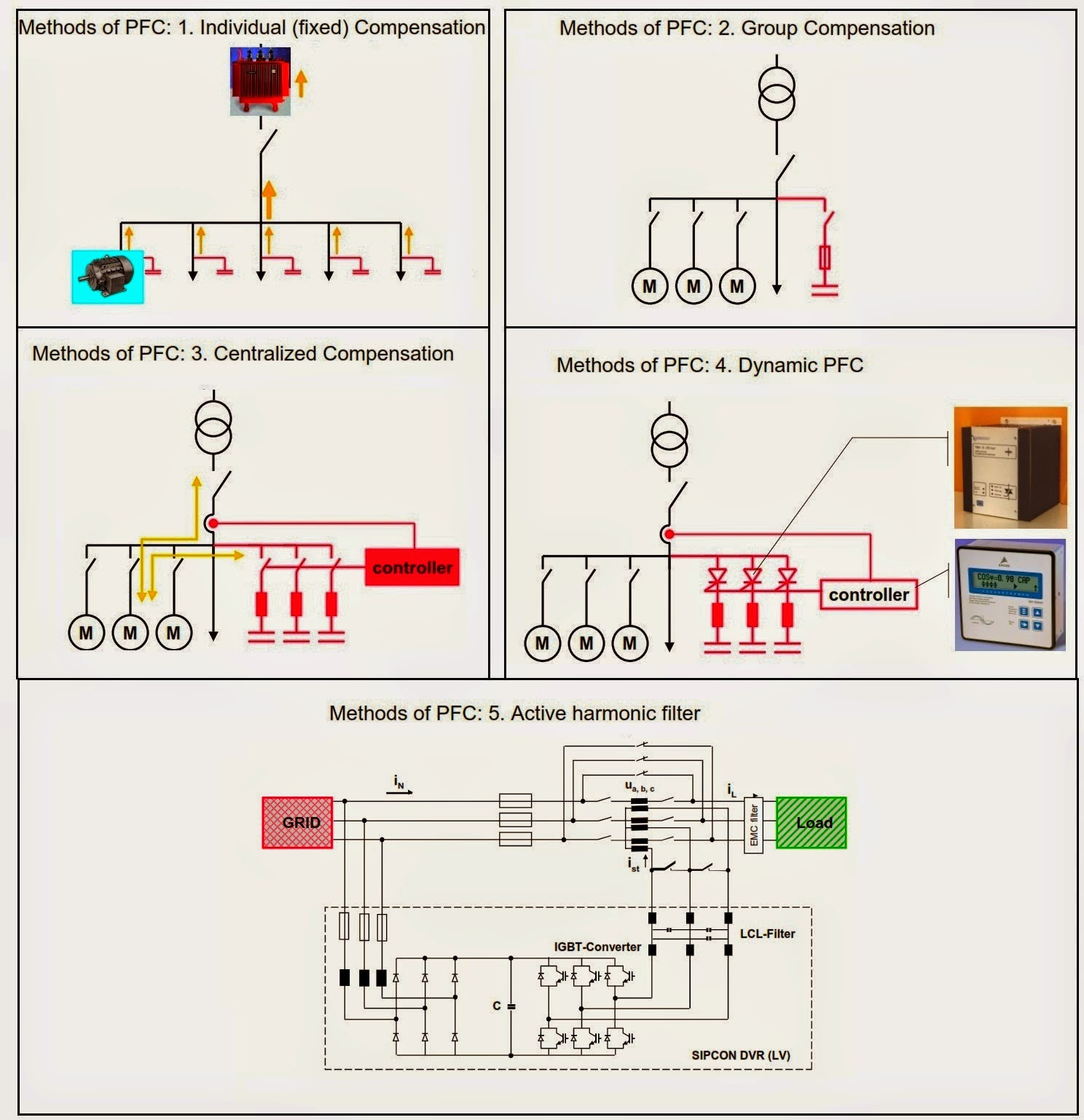 Power Factor Correction Methods Electrical Engineering Pics