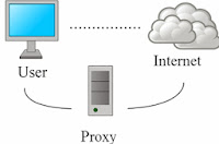 Pengertian Server Proxy