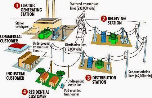 Distribusi listrik yang selama ini dilakukan PLN sepertinya bakal dirombak.  Dalih monopoli distribusi listrik jadi alasan pemerintah merombak sistem ditribusi sektor vital tersebut.  Karena ini pula, Jokowi yang notabene Presiden RI ini disebut-sebut nyambi sebagai calo perusahaan listrik asing.