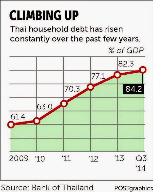 Verschuldung Haushalte Thailand