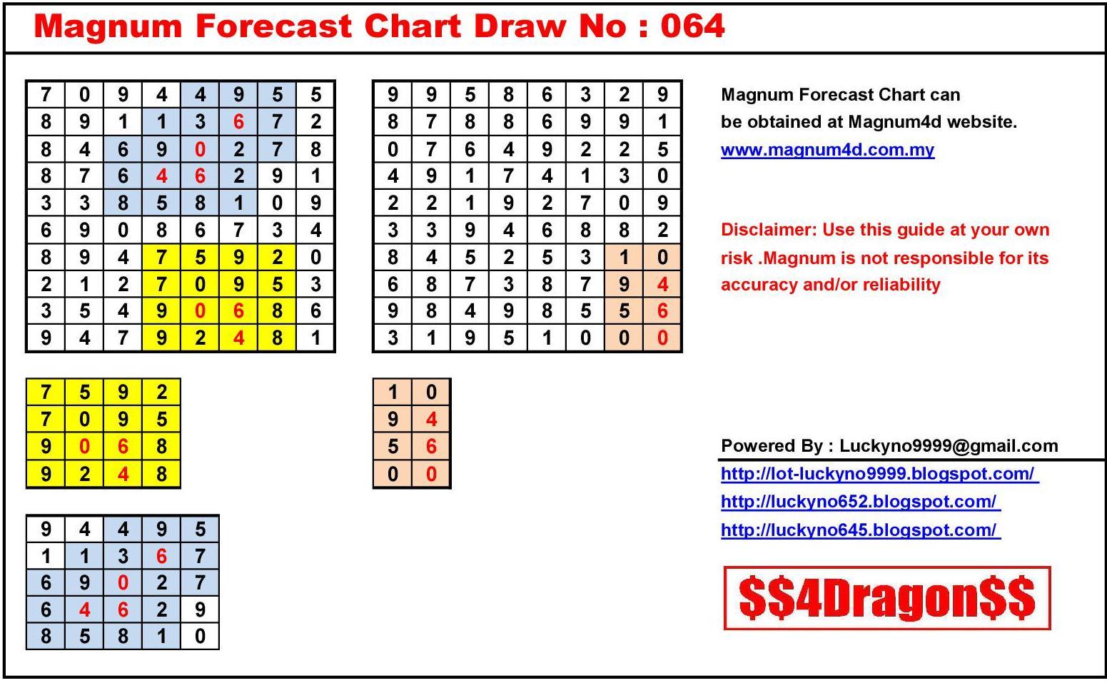 Magnum Forecast Chart Draw No.1551
