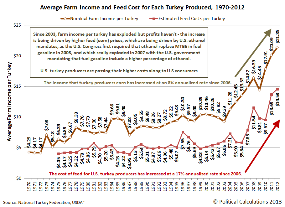 Average Farm Income and Feed Cost for Each Turkey Produced, 1990-2012