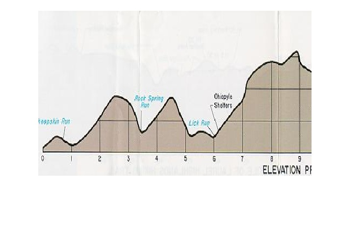 Laurel Highlands Hiking Trail Elevation Profile Iucn Water