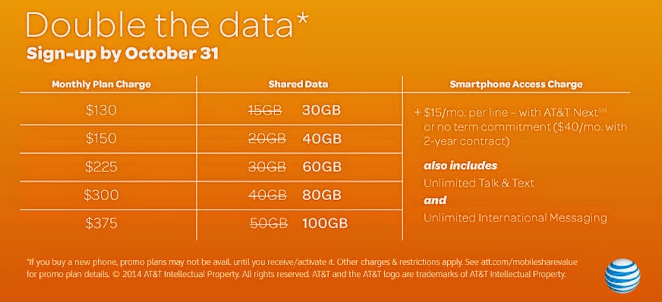 AT&T Increases data plan in special limited-time promotion
