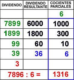 División algoritmo ABN.