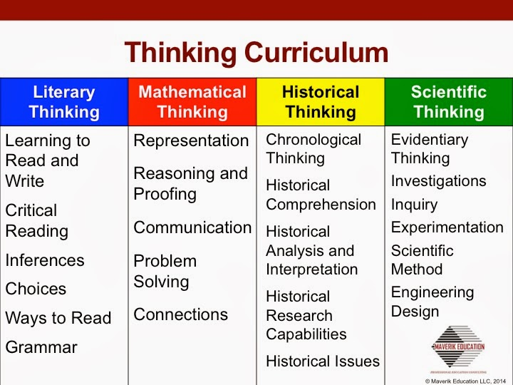 A Depth Of Knowledge Rubric For Reading  Writing  And Math