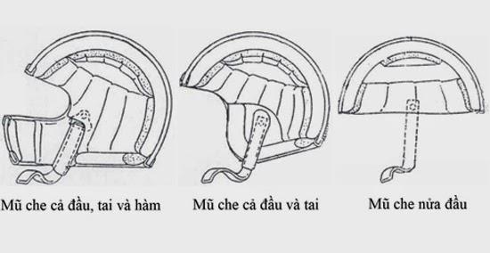 Mũ bảo hiểm thế nào là an toàn ?