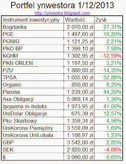 finanse inwestora tabela