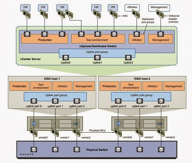 Vsphere Distributed Switch Part 1 Understanding The