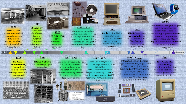a history of the computers computer science and programming In computer science, object-oriented programming  the idea behind object-oriented programming is that a computer program science and even computers at a.