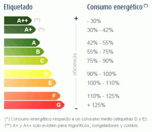ahorrar energia calderas
