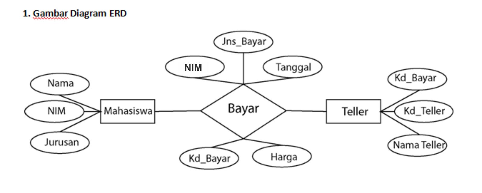 Nazilin S Blog Membuat Normalisasi Relasi Erd Diagram Dan Membuat