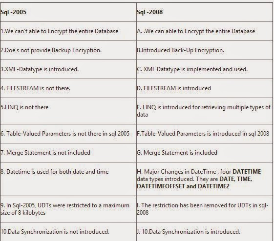 4) What Is The Difference Between SQL Server 2005 And 2008?
